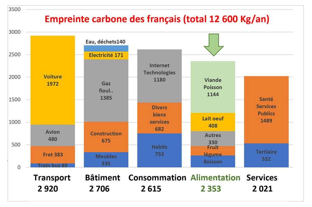 Graphique fait par l'auteur à partir de chiffres : développement-durable.gouv.fr, Carbone 4, Agreste, INSEE. © Bruno Parmentier