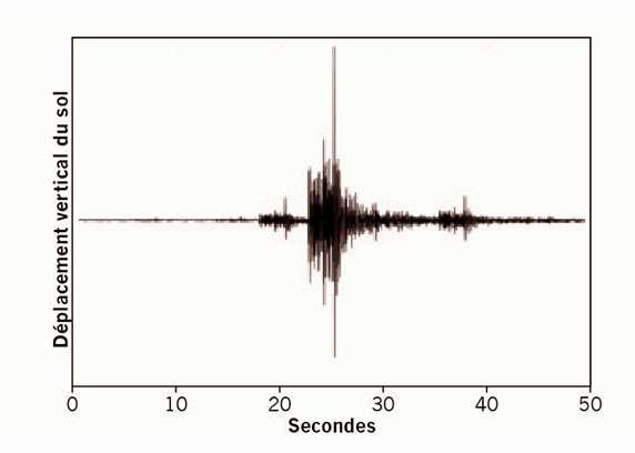 Environ 44 minutes avant le séisme qui a dévasté la ville d'Izmit (Turquie), le 17 août 1999, des signaux comparables à celui à l'image ont été enregistrés sur une station proche de l'épicentre. Problème : il a fallu dix années de recherche pour réussir à identifier ces signaux ! La route vers les précurseurs est encore longue… © Bouchon