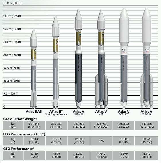 La famille Atlas actuellement en service Document Lockheed-Martin