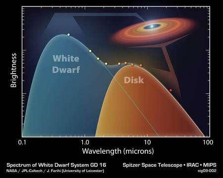 Cliquer pour agrandir. La présence d'un disque de poussières autour d'une naine blanche modifie le spectre (en bleu) de sa lumière. Un spectre de corps noir décalé vers les grandes longueurs d'onde (en rouge) se superpose à celui de la naine blanche. Crédit : Nasa / JPL-Caltech / University of Leicester