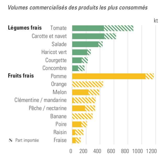 Les fruits et légumes les plus consommés en France et la part des importations. Source : CTIFL, INCA2. © Ademe