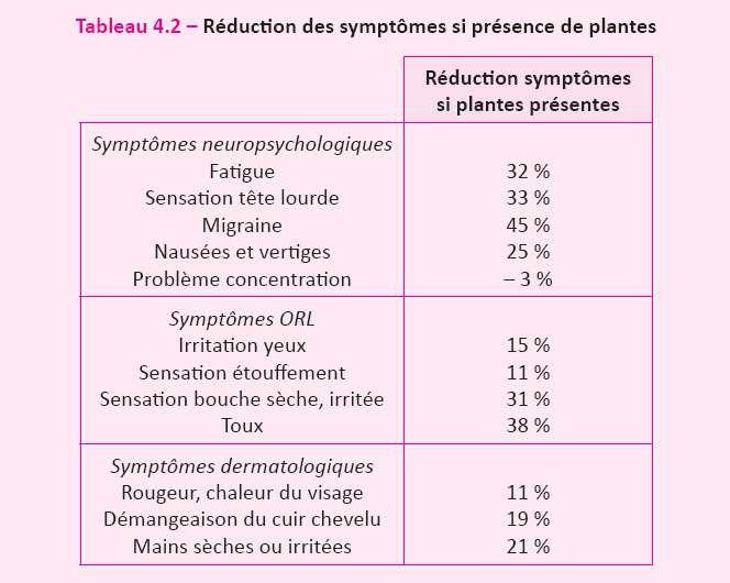 Taux de réduction des symptômes en fonction de la présence des plantes dans l'environnement de travail. © DR