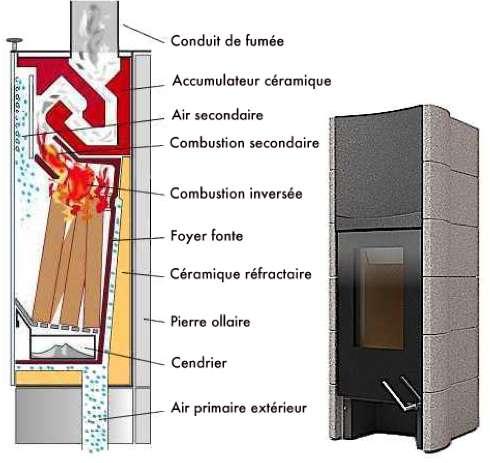 Principe du poêle à accumulation. L'air primaire débouchant ici dans le haut du foyer déclenche une combustion inversée : le bois brûle lentement du sommet vers la base. La chaleur intense du feu enflamme les gaz concentrés dans la zone de combustion secondaire intégrée au foyer. Le parcours en chicane des fumées jusqu'au conduit potentialise l'accumulation calorifique. © Tonwerk