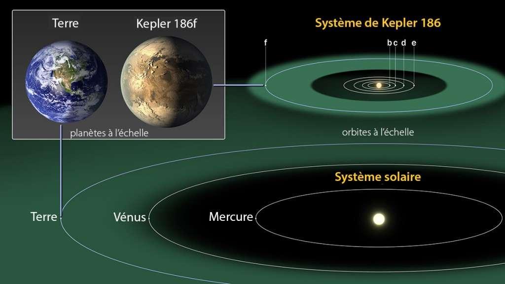 L'exoplanète Kepler 186f a été présentée comme une candidate prometteuse au titre d'exoterre. Mais on ne peut pas écarter l'hypothèse qu'il s'agisse d'un exemple d'exoterre mirage. © Nasa Ames/Seti Institute/JPL-Caltech
