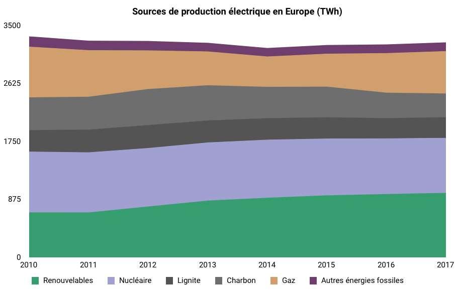 En 2017, le charbon et la lignite produisent encore 20,6 % de l'électricité européenne. © Céline Deluzarche, Futura, d'après Agora Energiewende and Sandbag 2018/The European Power Sector in 2017.