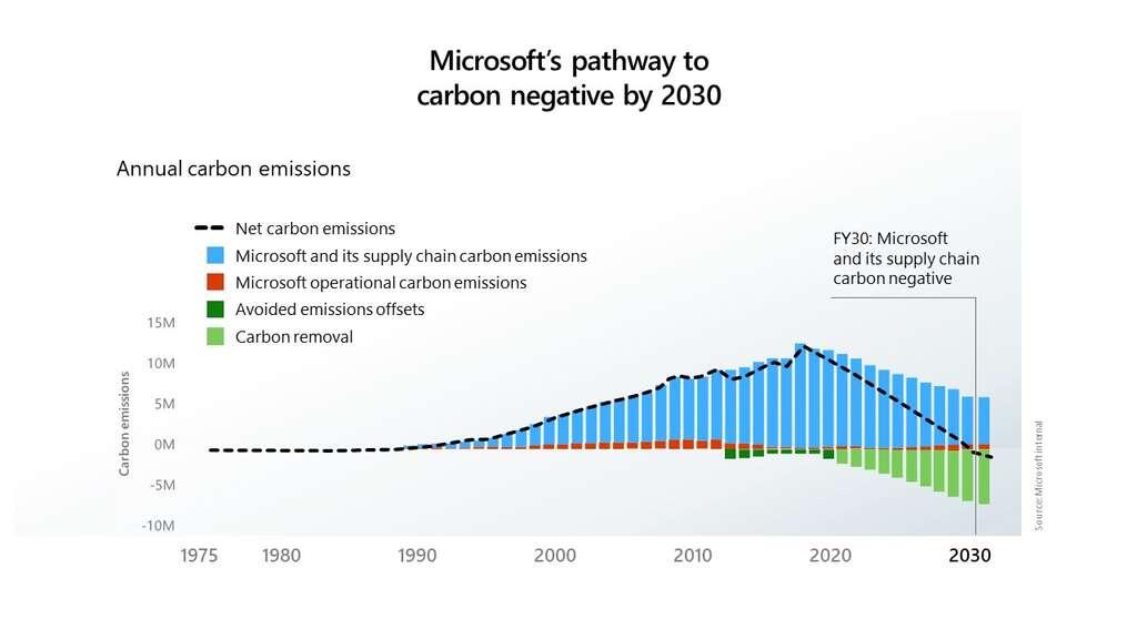 Le chemin de Microsoft vers la suppression de toute son empreinte carbone depuis 1975. © Microsoft