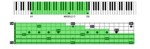 En vert, on voit l'ambitus du Tesla reporté sur un clavier de piano et un manche de guitare. © Open Spark Project