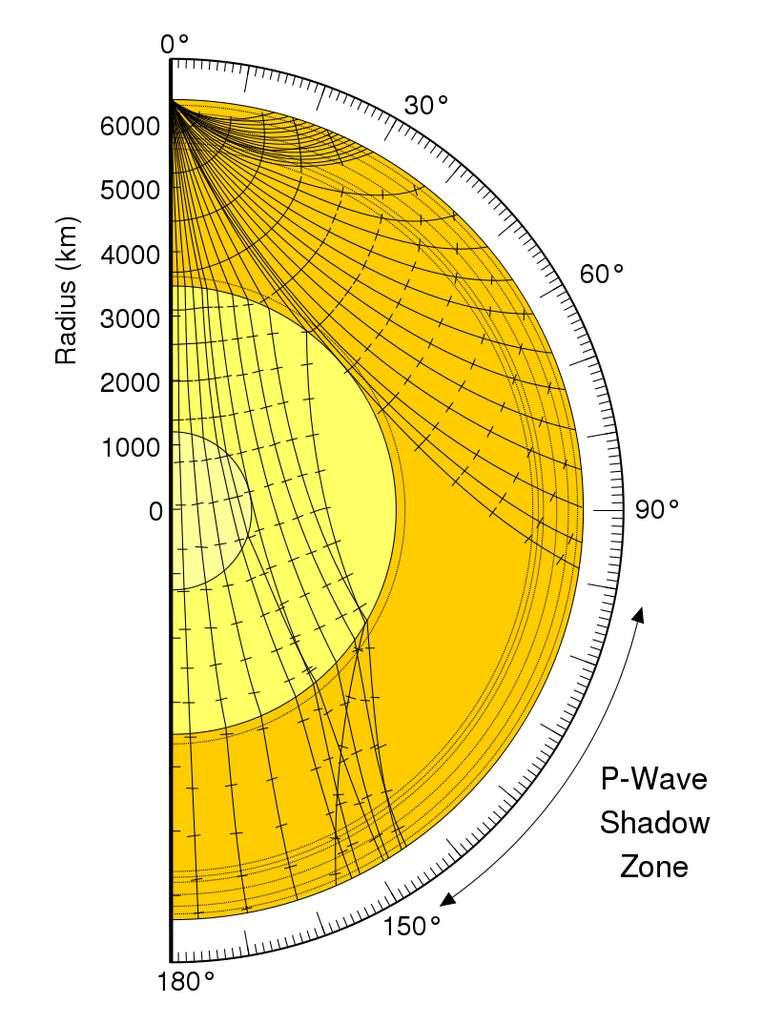 Exemple des trajectoires (rais sismiques) des ondes P au sein de la Terre. En traversant les différentes interfaces, les trajectoires peuvent être déviées, menant à la création de « zones d'ombre » (zones à la surface de la Terre où les ondes ne peuvent arriver). © United States Geological Survey, SVG by Vanessa Ezekowitz, CC by-sa 3.0, Wikimedia Commons