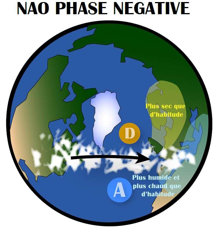 Une forte différence de pression entre l'anticyclone des Açores (A) et la dépression d'Islande (D) entraîne les tempêtes vers le nord de l'Europe. C'est ce qui se passe lorsque la NAO est en phase positive. À l'inverse, quand la NAO est en phase négative, la différence de pression est moins importante et les tempêtes se dirigent plutôt vers le sud de l'Europe (en bas). © Pablo Ortega