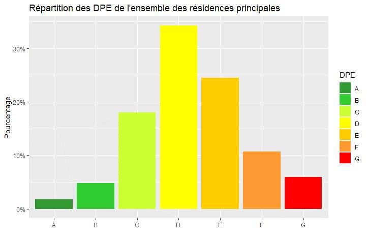 Ensemble des résidences principales au 1er janvier 2018, France métropolitaine. © Fidéli 2018, base des DPE 2017 et 2018 de l'Ademe, modèle Enerter (année 2015)