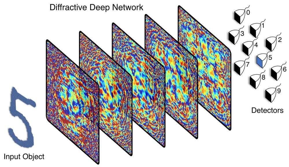 Cette représentation schématise le fonctionnement du réseau neuronal diffractif. Un chiffre est projeté devant la première couche par un faisceau laser. La lumière traverse les différentes couches en empruntant des chemins spécifiques qui reproduisent les interconnexions neuronales. À la sortie, dix photodétecteurs interprètent le signal et donnent la réponse. © Ozcan Research Group/UCLA