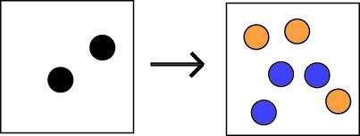 Des reactions conservant le nombre baryonique ne peuvent pas créer plus de matière qued'antimatiere.