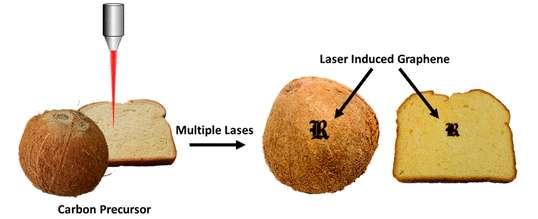 Des tags en forme de « R » stylisé, en l'honneur de l'université de Rice, ont été brûlés au laser sur une noix de coco et un toast (il faut en effet griller un peu le pain au préalable). Ce sont des composants électroniques comestibles. Le laser permet de transformer des molécules précurseurs du carbone contenues dans les aliments, telle la lignine, en graphène. © Yieu Chyan et al., ACS Nano, 2018