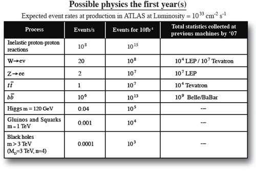 Production en événements par seconde et sur une année du détecteur Atlas. © Cern