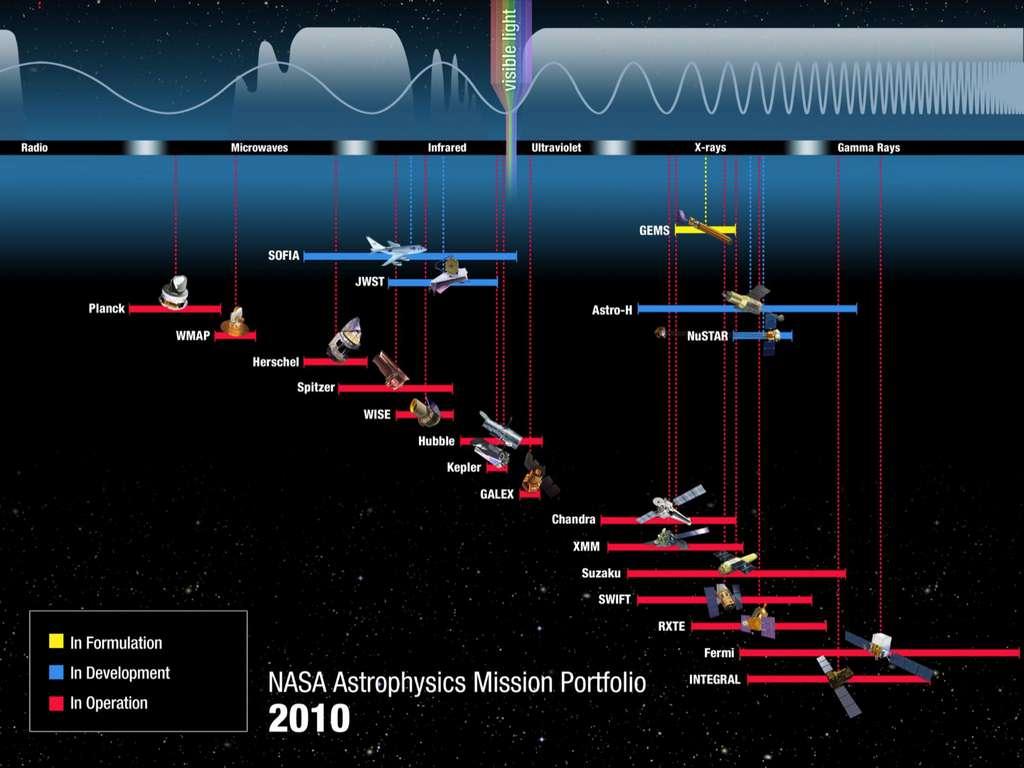 Le spectre des observations en astronomie est large, des ondes radio aux rayons gamma en passant par les micro-ondes et les rayons X. La bande de la lumière visible n'y occupe qu'une toute petite part, bien qu'elle soit celle où rayonnent la majorité des étoiles sur la séquence principale. Plusieurs instruments sont dédiés à l'observation d'une petite fenêtre sur le cosmos observable. Ainsi, Chandra observe dans le domaine des rayons X, alors que Herschel a observé dans celui de l'infrarouge (infrared). © American Astronomical Society