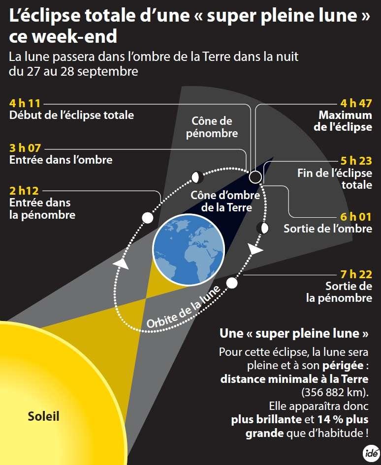 Dans la nuit de dimanche à lundi, la Lune passera exactement dans l'ombre de la Terre. Les distances sont bien sûr raccourcies et le cône d'ombre est exagérément pointu. © Idé
