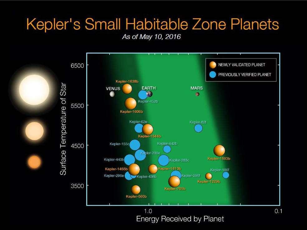 Dans ce tableau figurent les 21 exoplanètes potentiellement habitables connues à ce jour. Celles qui ont été récemment validées sont orangées. Leurs tailles sont à comparer avec la Terre (Earth), Mars et Vénus. La bande verte marque la « zone habitable » relativement à la température de l'étoile-parent. Les naines rouges sont moins chaudes que le Soleil, lequel a une température en surface proche de 6.000 °C. © Nasa, Kepler