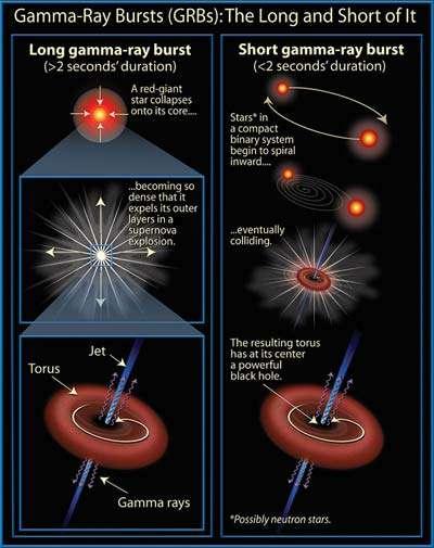 Figure 3. Les deux modèles de sursauts gamma ou Gamma Rays Burst, avec formation finale d'un trou noir. Voir les explications dans le texte. Crédit : David Darling