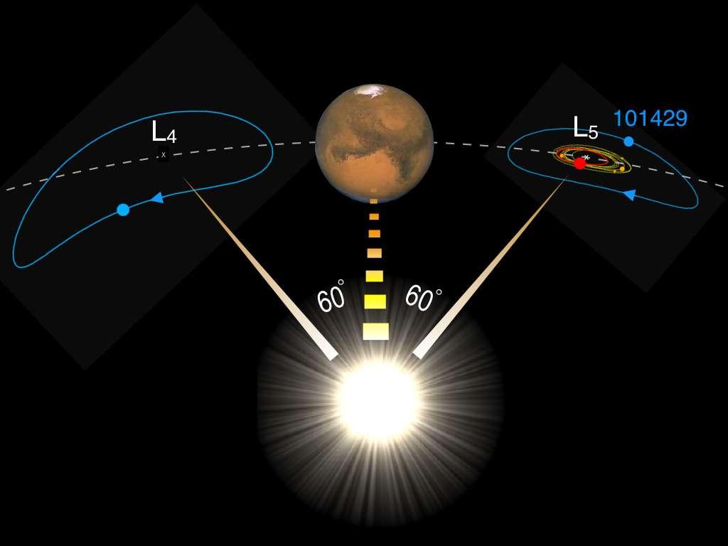 Ici, la planète Mars et ses astéroïdes troyens tournant autour des points de Lagrange L4 et L5. L'astéroïde (101429) 1998 VF31 est représenté par un point bleu en L5. © Observatoire d'Armagh
