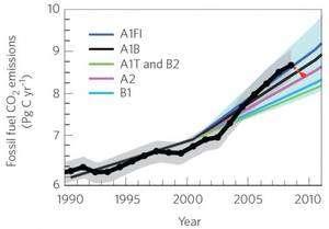 Cliquer pour agrandir. Emissions de carbone liées à la combustion des énergies fossiles. La courbe noire en gras correspond à la réalité observée (mesures) et les autres courbes aux différents scénarios du Giec (scénarios A1F1, A1B, A1T et B2, A2, B1). © CNRS/Institut National des Sciences de l'Univers