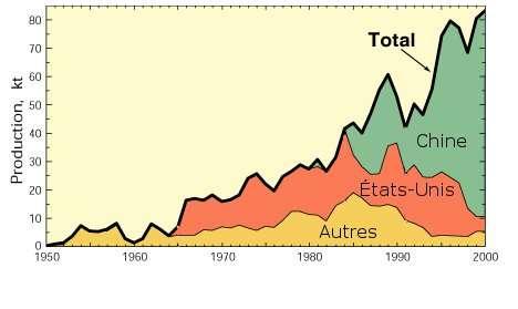 Diagramme montrant la production de terres rares (en kilotonnes) depuis 1950. © USGS, Wikipédia, domaine public