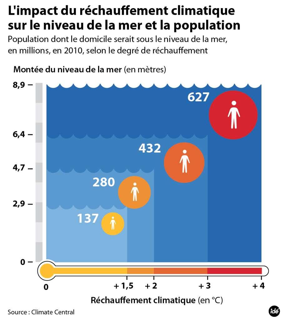 Plus le réchauffement climatique est important, plus la mer monte... © idé