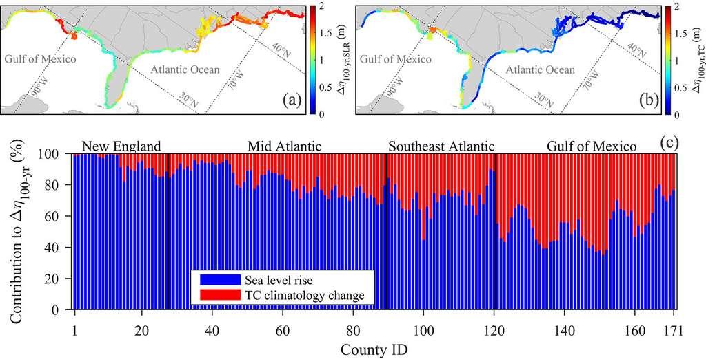Les contributions relatives de l'élévation du niveau de la mer (en bleu) et de l'évolution des tempêtes (en rouge) diffèrent selon la région. Dans les zones septentrionales, l'élévation du niveau de la mer contribue largement à l'augmentation des inondations, tandis que l'évolution de la dynamique des tempêtes est relativement plus importante dans les zones méridionales. © Princeton University