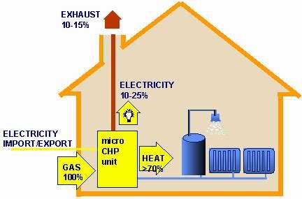 Principe du micro-CHP : au lieu de brûler le carburant pour simplement chauffer la maison ou de l'eau, une partie de l'énergie est convertie en électricité. Celle-ci est soit utilisée au sein de l'habitation, soit revendue au réseau de distribution.