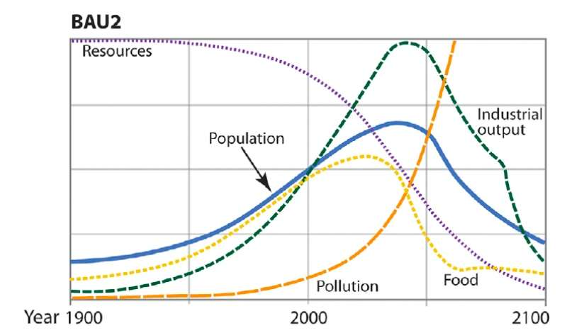 Le scénario Business as usual (BAU2) conduit à un effondrement de notre civilisation qui débute aux alentours de 2040. © Herrington, 2021