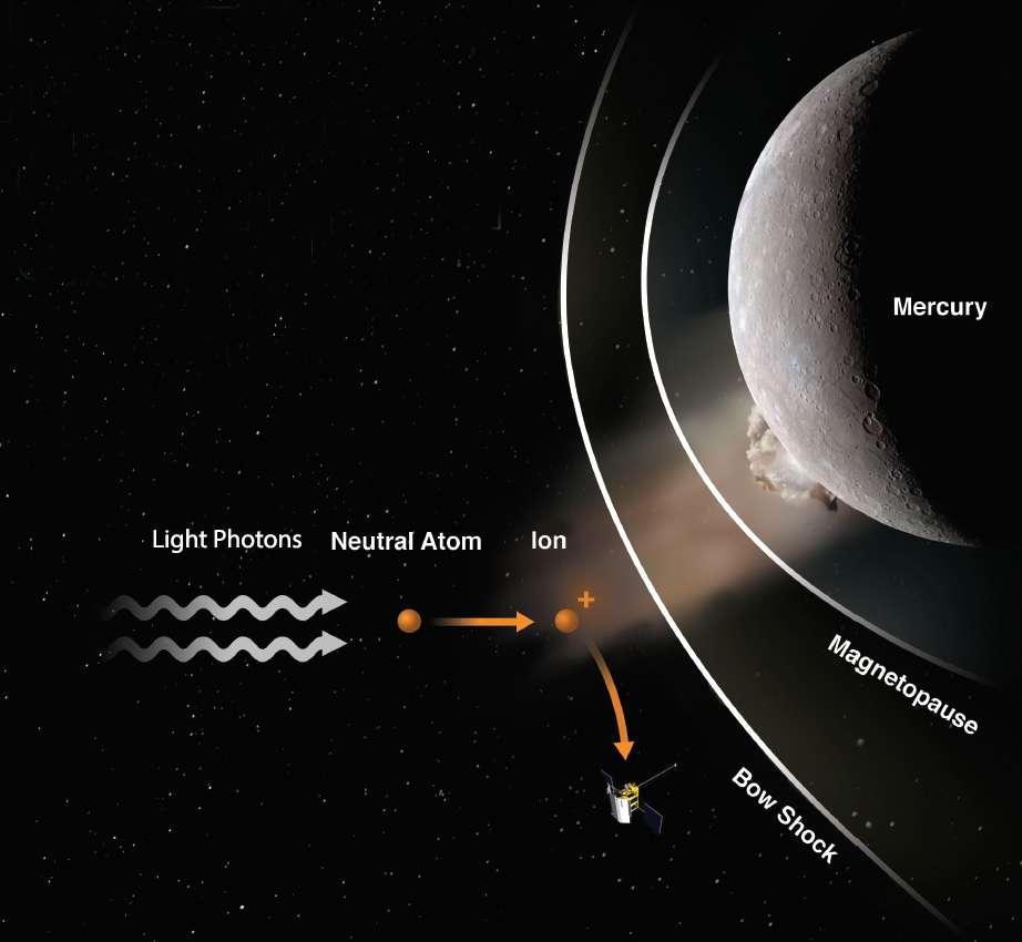 Illustration d'artiste montrant comment Messenger a observé le premier impact de météoroïde sur la surface d'une autre planète. Les particules (atomes neutres) éjectées par le météoroïde sont montées en flèche à plus de 4.800 kilomètres au-dessus de la surface de Mercure, à l'extérieur de son arc de choc (Bow shock, en anglais) la frontière à laquelle la vitesse du vent solaire baisse brusquement à la suite de son approche de la magnétopause. Là, des photons de lumière ont transformé les particules neutres en particules chargées (ions), que l'un des instruments de Messenger pouvait détecter. © Jacek Zmarz