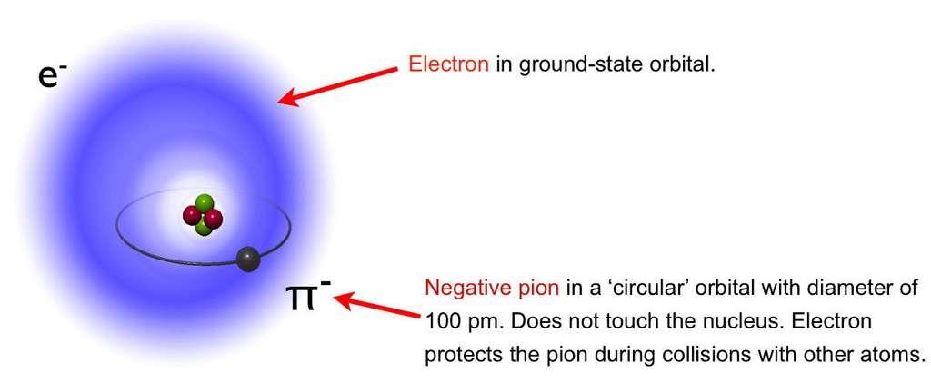 Dans l'expérience PiHe, un méson pi négativement chargé a remplacé un des électrons d'un atome d'hélium. Environ 200 fois plus lourd qu'un électron, la taille de l'orbite quantique du méson pi est plus petite que celles des orbites des électrons de sorte que, comme indiqué sur ce schéma, l'électron périphérique restant d'un atome d'hélium protège l'orbite du méson pi à l'origine de l'existence de cet atome d'hélium pionique désigné par π4He+. Sous l'effet d'un faisceau laser, le pion peut faire une transition quantique qui le conduit à être absorbé par un des nucléons du noyau, ce qui provoque une réaction de fission avec des produits de désintégration que l'on peut observer, prouvant l'existence de π4He+. © Masaki Hori, Asacusa Collaboration, Cern