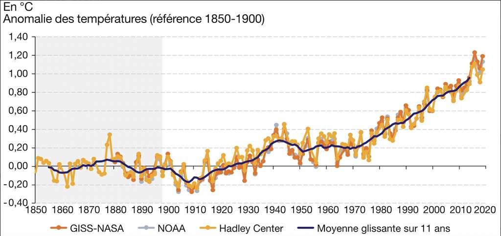 Évolution des températures dans l'hémisphère nord depuis les premières mesures en 1850. La courbe des anomalies monte en flèche depuis les années 1970. Graphique compilant les données de la Nasa, la NOAA, le Hadley Center. © Nassa, NOAA, Hadley Center