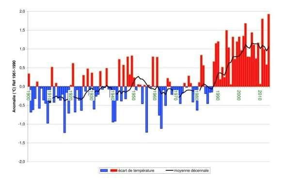 Les chercheurs ont pris en compte le coût des variations de température d'une année à l'autre — qui se lisent parfaitement sur ce graphique représentant les anomalies de température sur la France — en plus de la tendance générale à l'augmentation. © Météo France