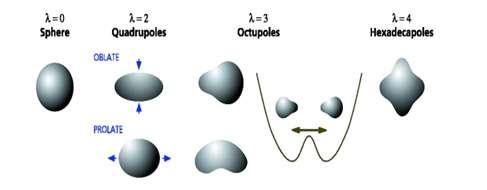 Modes d'oscillations d'un noyau, notez à nouveau les analogies avec une goutte de liquide. © DR