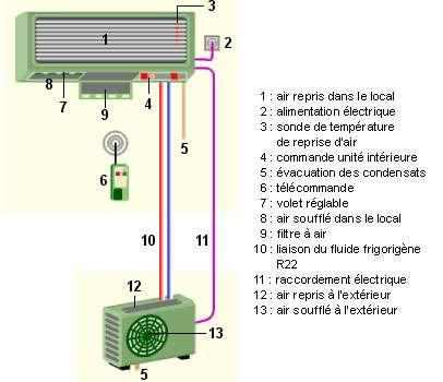 Principe du split-system, de l'air repris dans le local à l'air soufflé à l'extérieur. © energie.wallonie.be