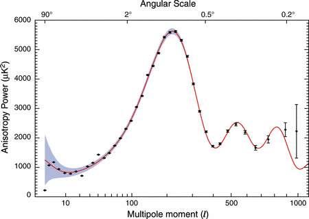 Figure 1. La courbe du spectre de puissance du rayonnement fossile. En rouge, la prédiction du modèle de concordance. La croix en bas à gauche est conforme au modèle PDS et c'est un résultat observationnel. © Nasa