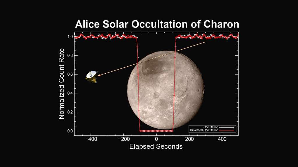 Charon n'a pas d'atmosphère