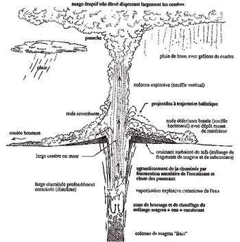 Cliquez pour agrandir le croquis « phréato ». © De Goër et al., 1985