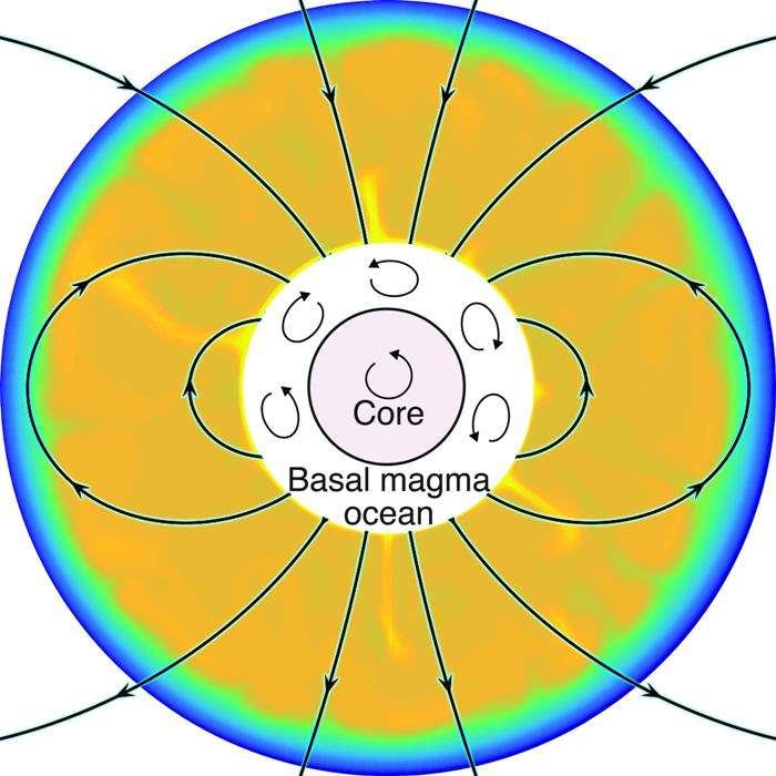 Un nouveau modèle pour expliquer le champ magnétique lunaire précoce, un océan de magma enrichi en fer, donc conducteur, et en convection à la base du manteau de la Lune entourant son noyau (core, en anglais). © Aaron Scheinberg