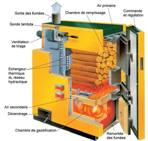Vue éclatée d'une chaudière à bûches. La combustion inversée offre un rendement de 70 % en tirage naturel et de 80 % en tirage forcé. © KWB France