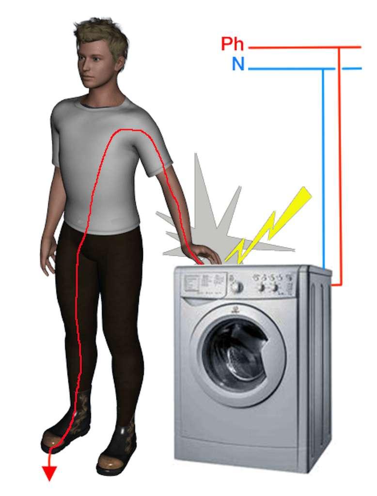 Le risque de contact électrique peut être direct ou indirect. Dans le second cas, en touchant un élément métallique mis accidentellement sous tension (défaut d'isolement, absence de prise de terre…). Du simple coup de jus à l'électrocution fatale, la sévérité du choc subi dépend de l'intensité du courant, de la durée du contact, de la sensibilité de la personne. © D'après doc., LG Habilitation Électrique
