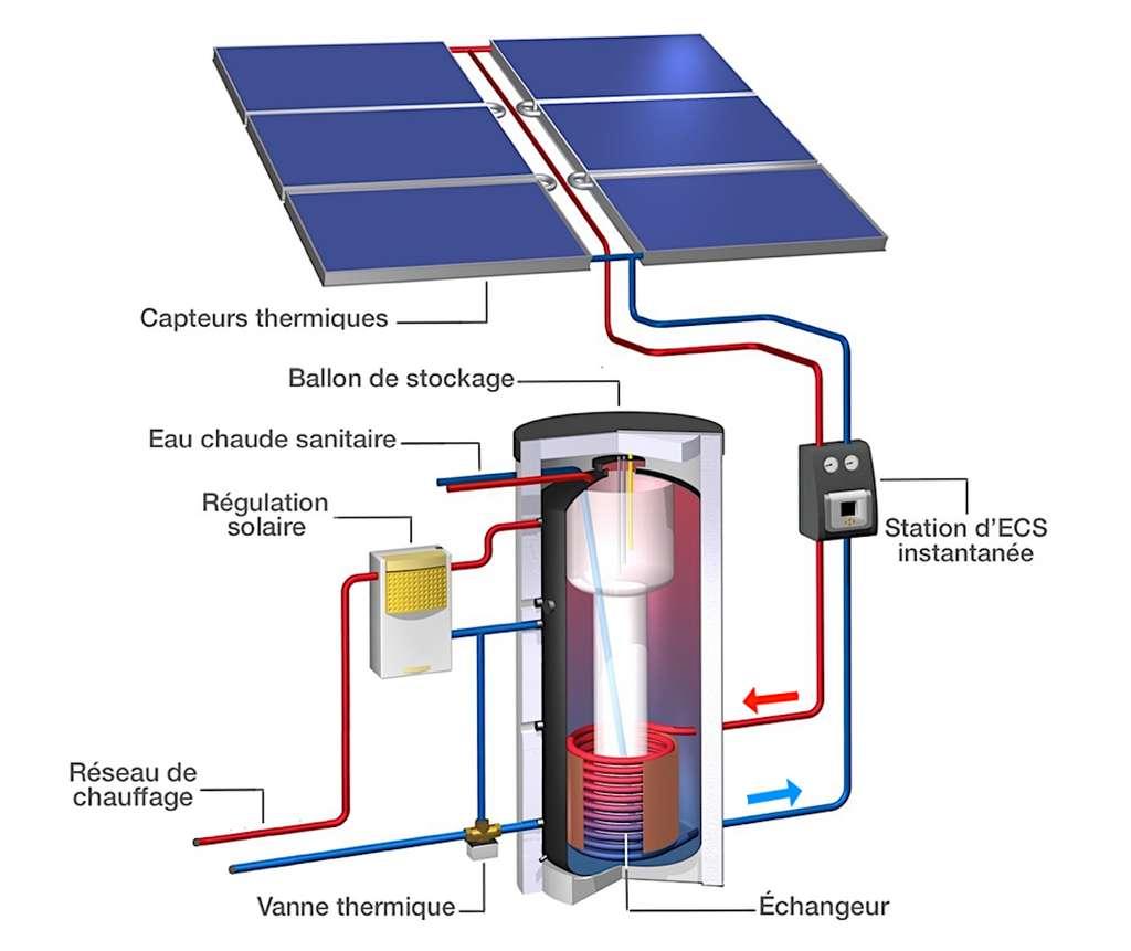 Le système solaire combiné peut fournir entre 50 et 70 % de l'énergie nécessaire à la production d'ECS et de chauffage. Il doit être couplé avec un générateur (chaudière, PAC…) apte à le relayer dans les périodes climatiques difficiles. © Wagner