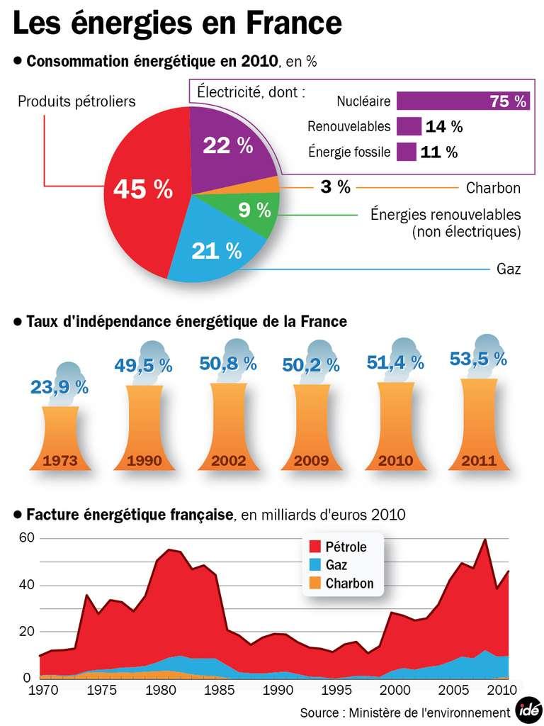 La France n'utilise le charbon que pour 3 % de sa consommation d'énergie totale. En 2011, elle atteint un taux d'indépendance énergétique de 53,5 %. Ce taux est défini comme le rapport entre l'énergie primaire produite par le pays et l'énergie primaire consommée. Si la facture énergétique française a légèrement baissé en 2010, une hausse du prix du gaz de 3 % est prévue pour janvier 2013. © Idé