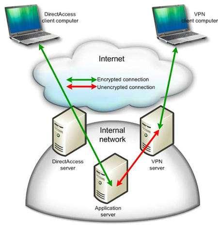 Comparaison de DirectAccess et du VPN (Virtual Private Network), en vert les données cryptées, en rouge les données en clair © Microsoft