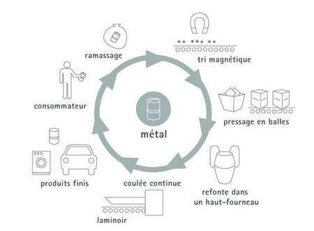 Cycle du recyclage du métal. © Somergie