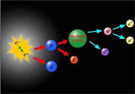 Les collisions électron-positrons produisent de nombreux types de particules qui se désintégrent selon différents modes en chaîne. Ici un méson beau (B) se désintégre en Z(4430) qui lui même donne un charmonium aussi appelé méson J/psi. Crédit : KEK laboratory