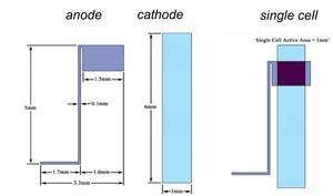 La cellule élémentaire réalisée par les auteurs de cette étude. Sur la cathode, (bande bleue ciel), de 1 mm de large et 6 mm de long, est déposée l'anode, de 1,5 mm de large, avec son connecteur (0,1 mm de largeur). Entre les deux est installée une couche active, photosensible. © Xiaomei Jia et al.