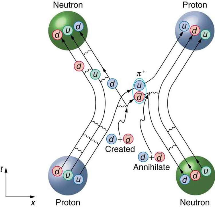 On peut décrire une collision entre un proton et un neutron en termes d'échange d'un pion chargé positivement. Sur ce diagramme d'espace-temps, on a représenté une image de ce processus à l'aide des trajectoires des quarks composant ces hadrons et qui échangent des gluons (les lignes ondulées). On remarque que les trajectoires des quarks semblent contenues dans des bandes qu'engendreraient des morceaux de cordes balayant l'espace-temps et formant une sorte de X épais avec à ses deux extrémités, passées et futures, des protons et des neutrons. On peut de cette façon saisir intuitivement pourquoi la théorie des cordes a émergé des tentatives pour comprendre les hadrons au début des années 1970. © Rice University