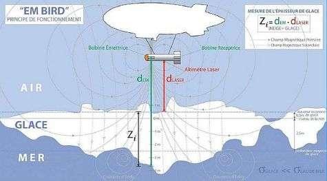 Principe de fonctionnement de l'EM-bird. Crédit: Total Pole Airship.