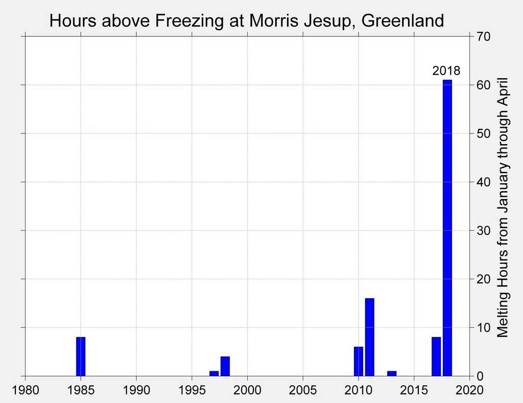 Sur ce graphique, figure le nombre d'heures consécutives enregistrées à la station météo la plus septentrionale du monde, où la température était supérieure à 0 °C. Avec 61 heures, février 2018 bat tous les records. Le soleil ne se lèvera pas avant mars, mais ces épisodes de chaleur en plein cœur de l'hiver boréal sont de plus en plus fréquents. © Robert Rohde